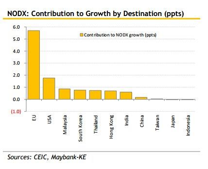 Chart of the Day: EU recovery boosted Singapore's NODX