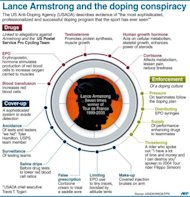 Graphic outlining allegations made against Lance Armstrong in a 1,000 page report by the US Anti-Doping Agency, accusing the seven-time Tour de France winner of taking part in &quot;the most sophisticated, professionalized and successful doping program that sport has ever seen.&quot;