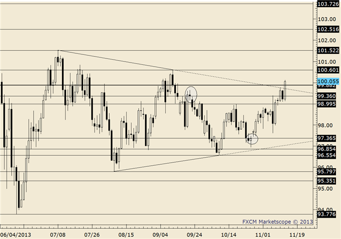 eliottWaves_usd-jpy_body_usdjpy.png, USD/JPY Breaks Through 100; 101.30/70 is Big