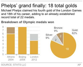 Graphic shows the medals won by Michael Phelps