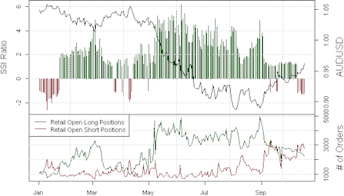 ssi_aud-usd_body_Picture_16.png, Australian Dollar Poised for Larger and Faster Declines