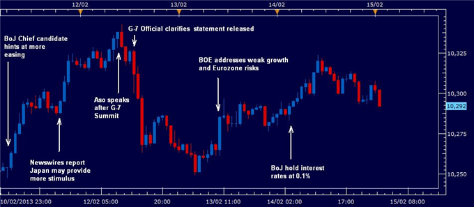 Forex_US_Dollar_Seesaws_Amid_Flurry_of_Official_Commentary_body_rewindfeb152013.png, US Dollar Seesaws Amid Flurry of Official Commentary