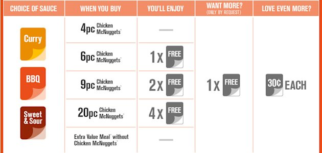 Details of McDonald&amp;#39;s new nugget sauce quota. Click for larger version. (McDonald&amp;#39;s website)