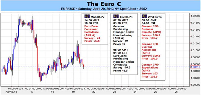 Euro_Outlook_Muddled_by_Italian_Politics_Weak_PMI_Data_body_EUR.png, Euro Outlook Muddled by Italian Politics, Weak PMI Data