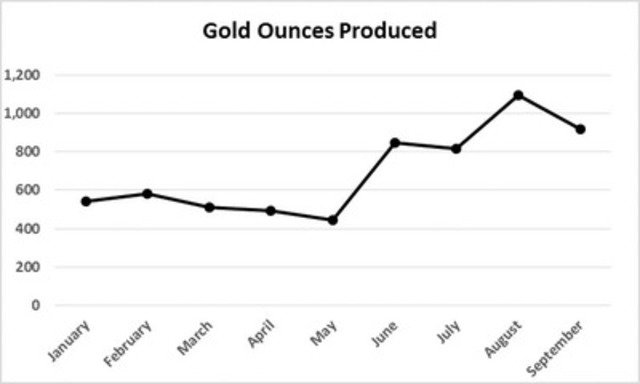 Gold Ounces Produced (CNW Group/Goldgroup Mining Inc.)