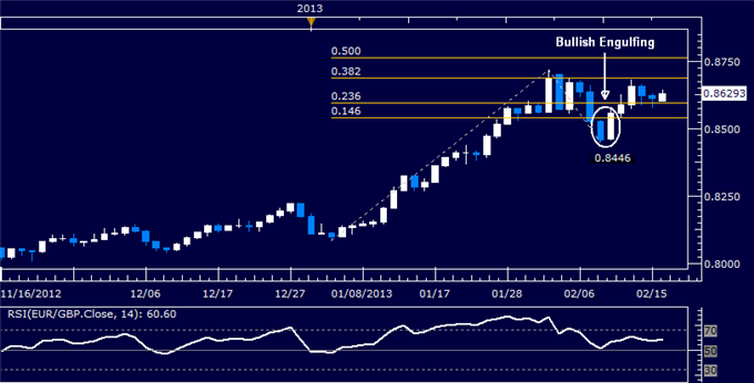 Forex_EURGBP_Technical_Analysis_02.15.2013_body_Picture_5.png, EUR/GBP Technical Analysis 02.18.2013