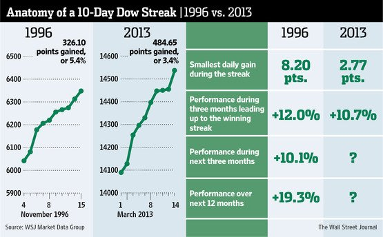 10-day Dow streaks 1996 vs 2013