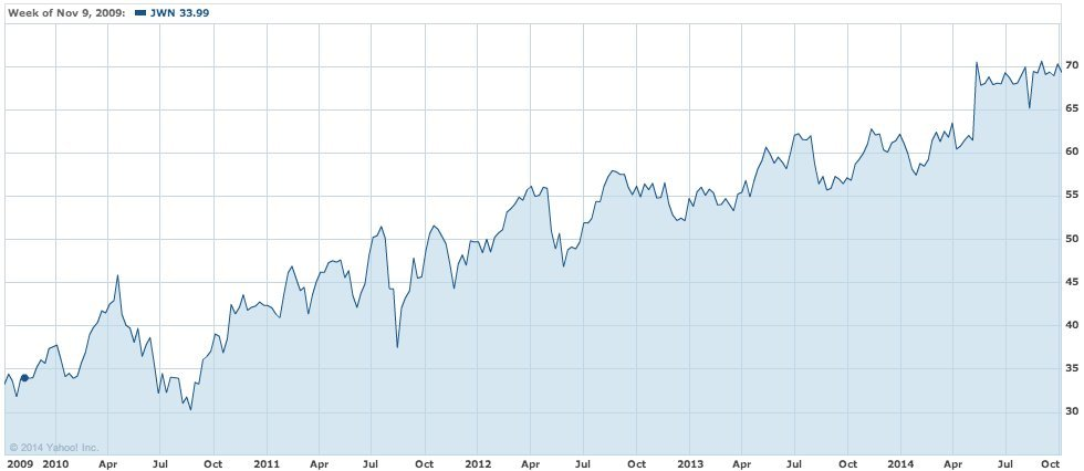 Yahoo! Finance. The company's share price over the past five years 2 ...