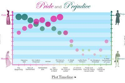 Pride and Prejudice, explained in two charts