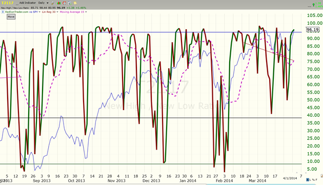 image thumb18 Total Recall as the markets soar to new highs $ES F 1886 x 1868