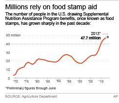 House votes to cut $4B a year from food stamps
