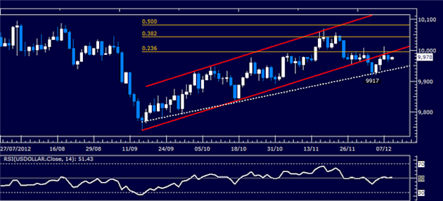 Forex_Analysis_US_Dollar_Classic_Technical_Report_12.11.2012_body_Picture_1.png, Forex Analysis: US Dollar Classic Technical Report 12.11.2012