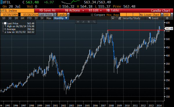 Dow Jones Utility Index monthly chart, Courtesy of Bloomberg