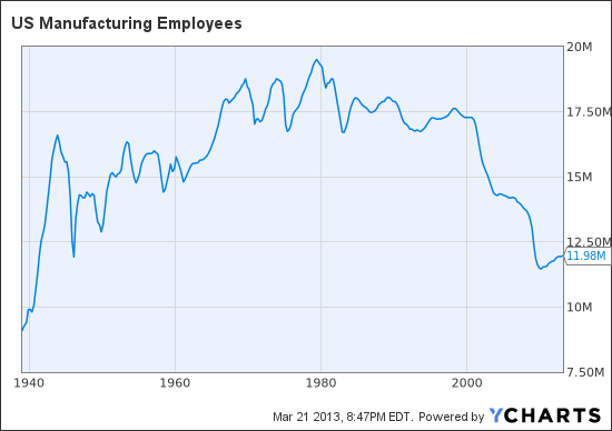 US Manufacturing Employees Chart