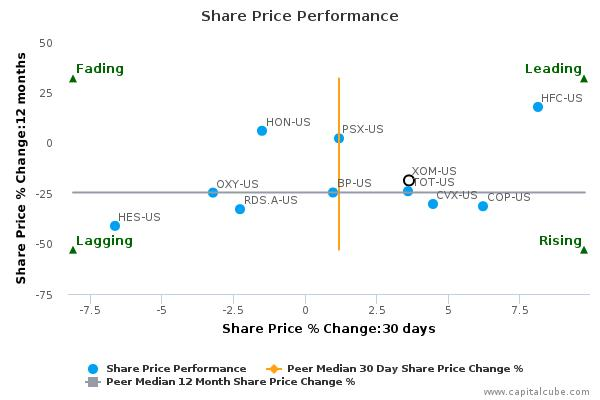 Exxon Mobil Corp. breached its 50 day moving average in a Bullish Manner : October 5, 2015