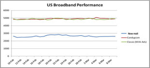 US Broadband Performance