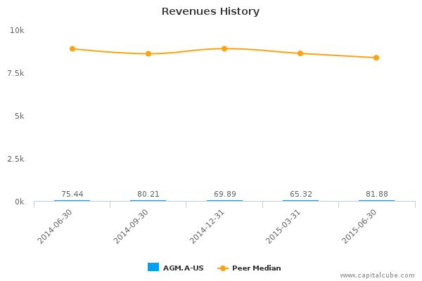Federal Agricultural Mortgage Corp. Earnings Q2, 2015