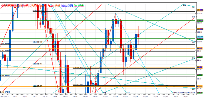 PT_Gold_body_Picture_4.png, Price & Time: Top in Gold Next Week?