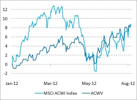 MSCI ACWI Index vs ACWV Jan 2012 to YTD