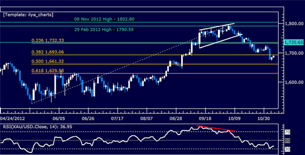 Forex_Analysis_US_Dollar_Breaks_Resistance_as_SP_500_Rally_Fizzles_body_Picture_7.png, Forex Analysis: US Dollar Breaks Resistance as S&P 500 Rally Fi...