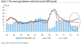 china tsf, loan, gdp growth chart