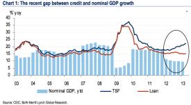china tsf, loan, gdp growth chart