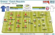 Graphic on the likely teams for the Euro 2012 Group A match between Greece and the Czech Republic. Greece can take a giant step towards reaching the last eight if they beat the Czechs, who they beat in the Euro 2004 semi-finals on their way to lifting the trophy, in Tuesday's Euro 2012 Group A clash