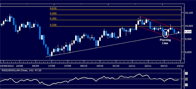 Forex_Analysis_Dollar_Launches_Recovery_as_SP_500_Selloff_Continues_body_Picture_4.png, Forex Analysis: Dollar Launches Recovery as S&P 500 Selloff Continues
