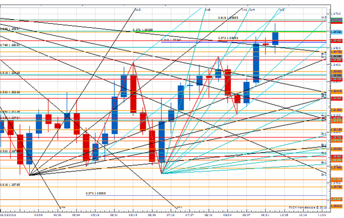 WPT_jpy_body_Picture_3.png, Weekly Price & Time: USD/JPY Flirting with Break of Key Weekly Support