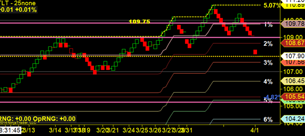 image thumb14 Total Recall as the markets soar to new highs $ES F 1886 x 1868