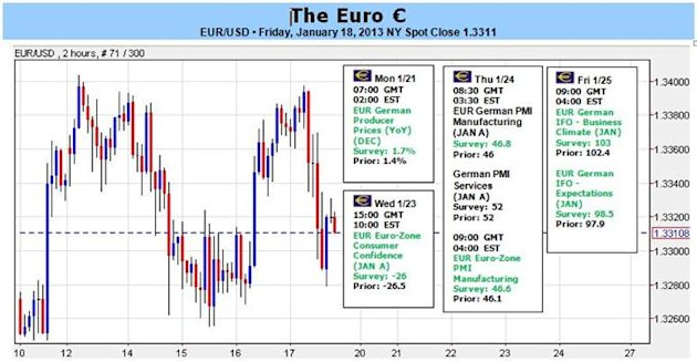 Forex_Euro_Rallies_with_SP_500_and_DAX_but_Why_Not_Above_134_body_Clipboard04.jpg, Forex: Euro Rallies with S&amp;P 500 and DAX, but Why Not Above $1.34?