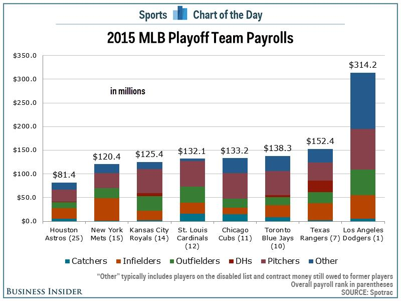 Payrolls for MLB playoff teams show the revenue gap is bigger than ever