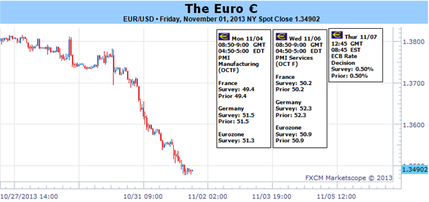 Euro_Collapse_Versus_Dollar_as_Much_an_ECB_Factor_as_Risk_Trends_body_Picture_1.png, Euro Collapse Versus Dollar as Much an ECB Factor as Risk Trends