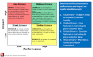 When Buying a Company, Use Customer Feedback to Improve Due Diligence image Driver Matrix 300x183
