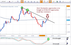 EURAUD_approaches_trend_line_resistance_body_Picture_1.png, Learn Forex: EUR/AUD Approaches Trend Line Resistance