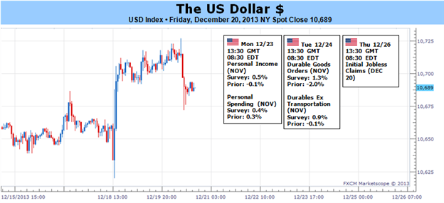 US_Dollar_Will_Benefit_from_Taper_Risk_Trends_and_Growth_in_2014_body_Picture_1.png, US Dollar Will Benefit from Taper, Risk Trends and Growth in 2014