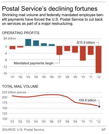 Charts show U.S. Postal Service operating losses and total mail volume since