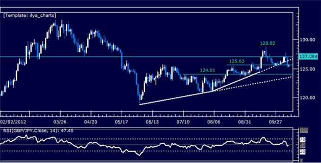 GBPJPY_Classic_Technical_Report_10.09.2012_body_Picture_5.png, GBPJPY Classic Technical Report 10.09.2012