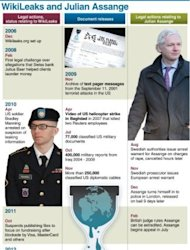 Graphic showing a chronology of the Wikileaks organisation and its founder Julian Assange, who has applied for political asylum at the Ecuadorian embassy in London on Tuesday