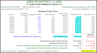 The Truth About The Impact of Dividend Reinvesting image AM2