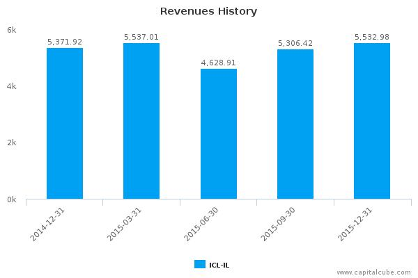 ICL-Israel Chemicals Ltd. Earnings Analysis: Q4, 2015 By the Numbers