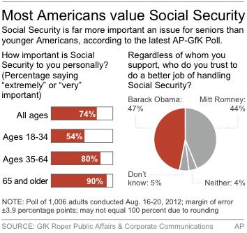 Graphic shows AP GfK poll results on Social Security