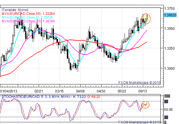 Momentum_Scorecard_EURCAD_Continues_Push_Higher_body_x0000_i1028.png, Momentum Scorecard: EUR/CAD Continues Push Higher