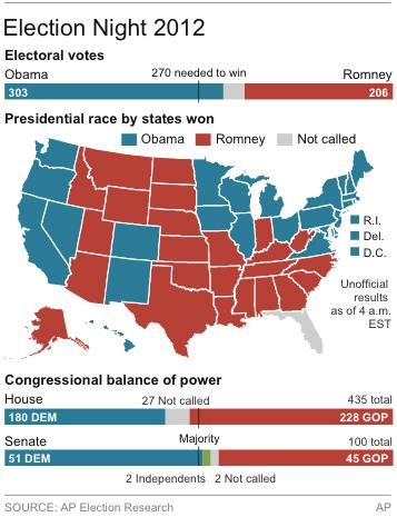 Graphic shows map of the U.S. showing states won, chart of electoral vote totals and the balance of power for both branches of Congress
