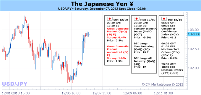 Rebound_in_Data_Turn_Lower_in_Equities_Could_Help_Ailing_Yen_body_Picture_1.png, Rebound in Data, Turn Lower in Equities Could Help Ailing Yen