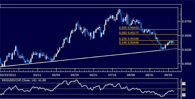 USDCHF_Classic_Technical_Report_10.02.2012_body_Picture_5.png, USDCHF Classic Technical Report 10.02.2012