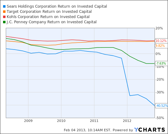 SHLD Return on Invested Capital Chart