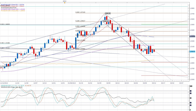 Uncertainty_Over_the_Euro-Zone_CrisisRecovery_Leaves_Euro_at_a_Key_Level_body_eurusd_daily_chart.png, Uncertainty Over the Euro-Zone Crisis/Recovery L...
