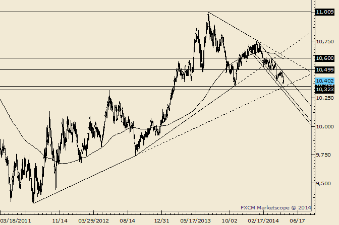 USDOLLAR Reverses Sharply; Trendline is Just Below