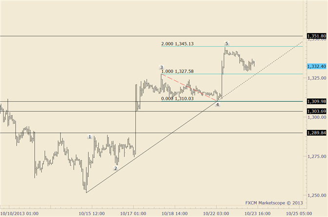 eliottWaves_gold_1_body_gold.png, Gold Breaks 9/2 Low; Focus is on 1345-1350